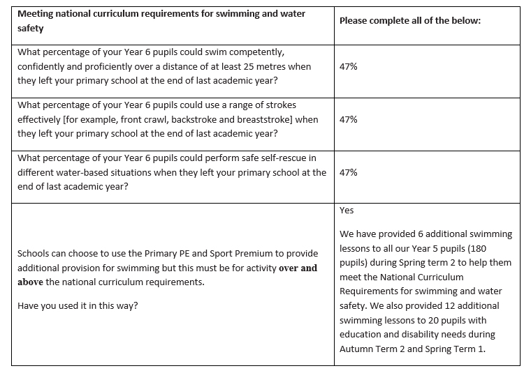 Sports Premium: Meeting the national curriculum requirements for swimming and water safety data.