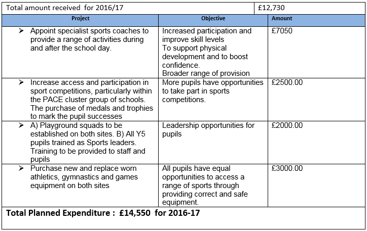 SPORTS PREMIUM REPORT AND STRATEGY 2016-17 Valence Primary School